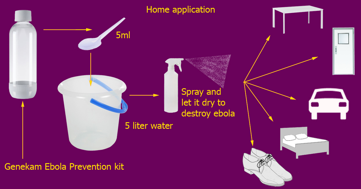 Ebola Prevention Kit